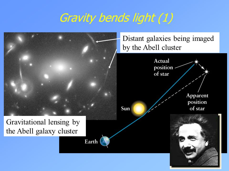 Gravity bends light (1) Distant galaxies being imaged by the Abell cluster.