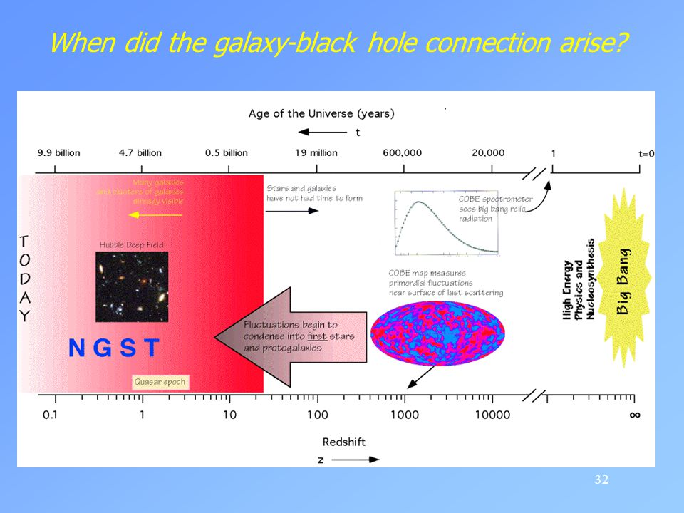 When did the galaxy-black hole connection arise