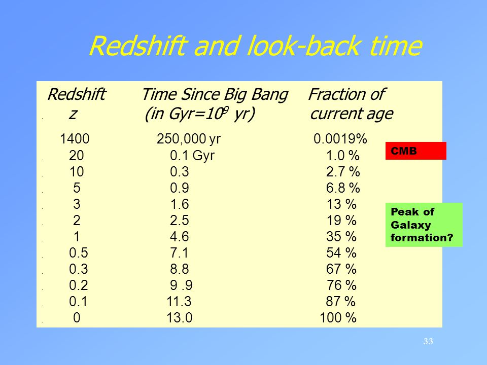 Redshift and look-back time
