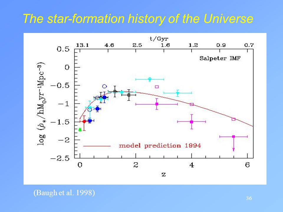 The star-formation history of the Universe