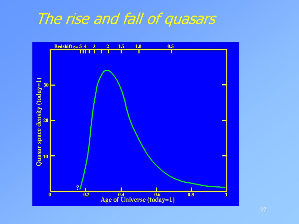 The rise and fall of quasars