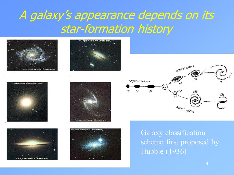 A galaxy's appearance depends on its star-formation history