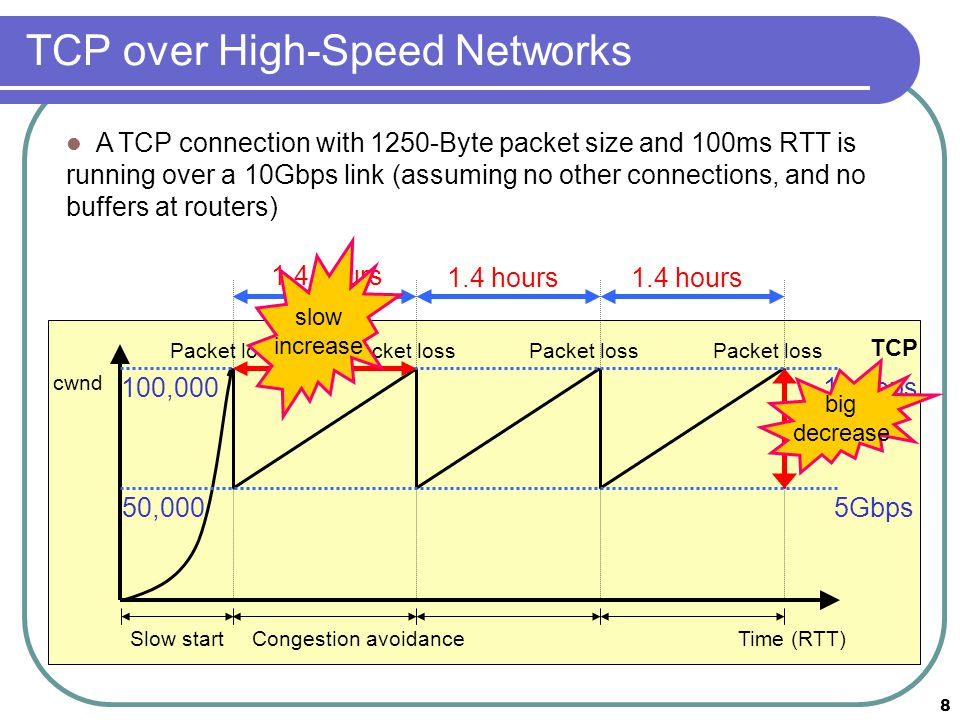 Congestion Control on High-Speed Networks - ppt download