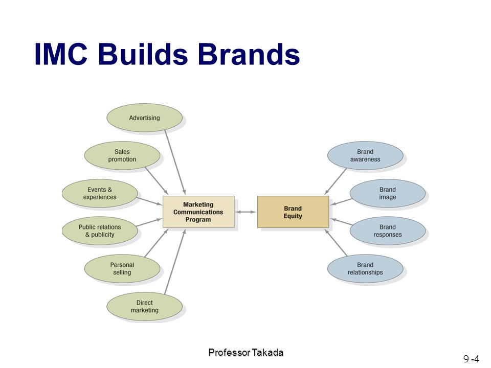 imc kingfisher communication stratergy Imc strategy & implementation the american marketing association defines integrated marketing communications (imc) as a planning process designed to assure that all brand contacts received by a customer or prospect for a product, service, or organization are relevant to that person and.
