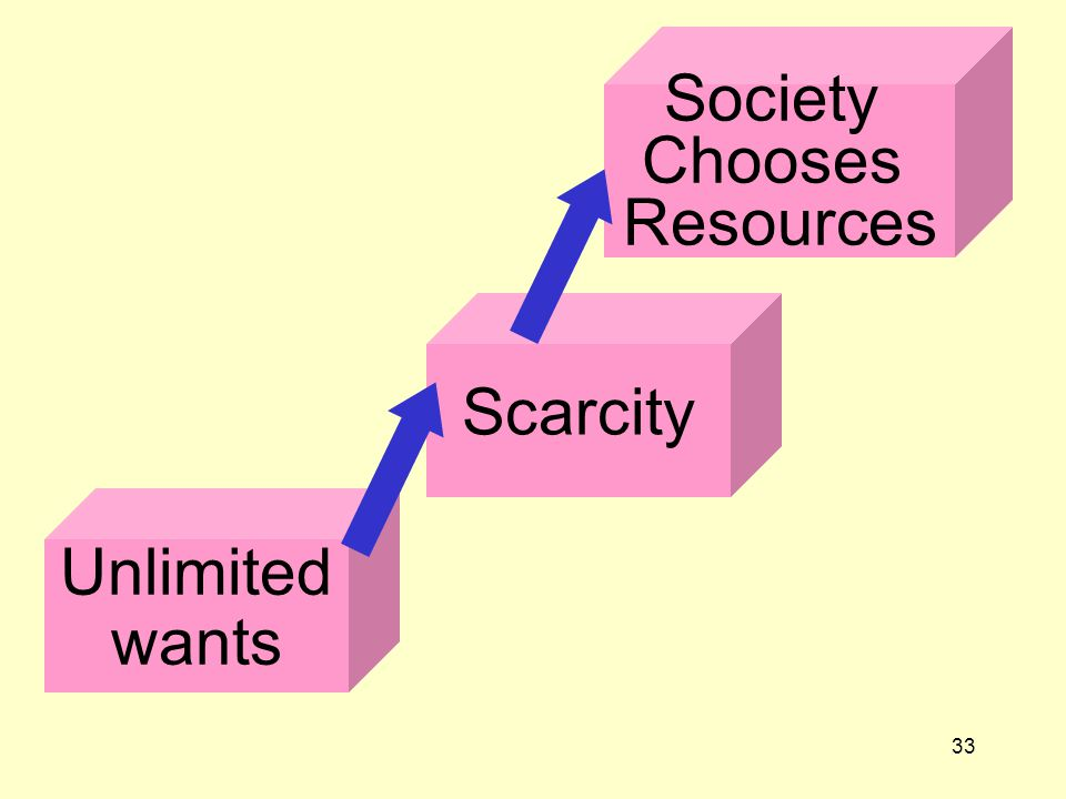 Society Chooses Resources Scarcity Unlimited wants
