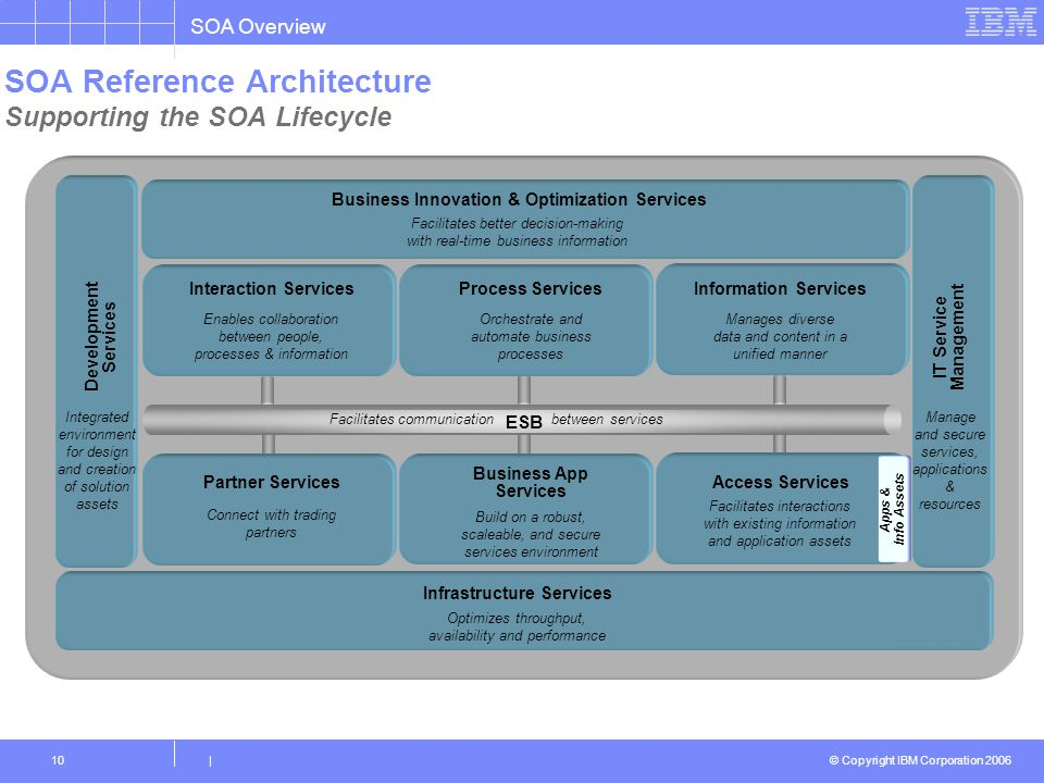 SOA Reference Architecture Supporting the SOA Lifecycle