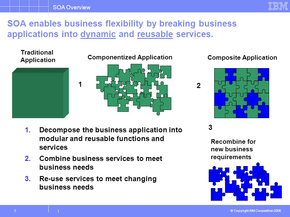 SOA enables business flexibility by breaking business applications into dynamic and reusable services.