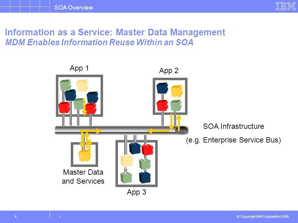Information as a Service: Master Data Management MDM Enables Information Reuse Within an SOA