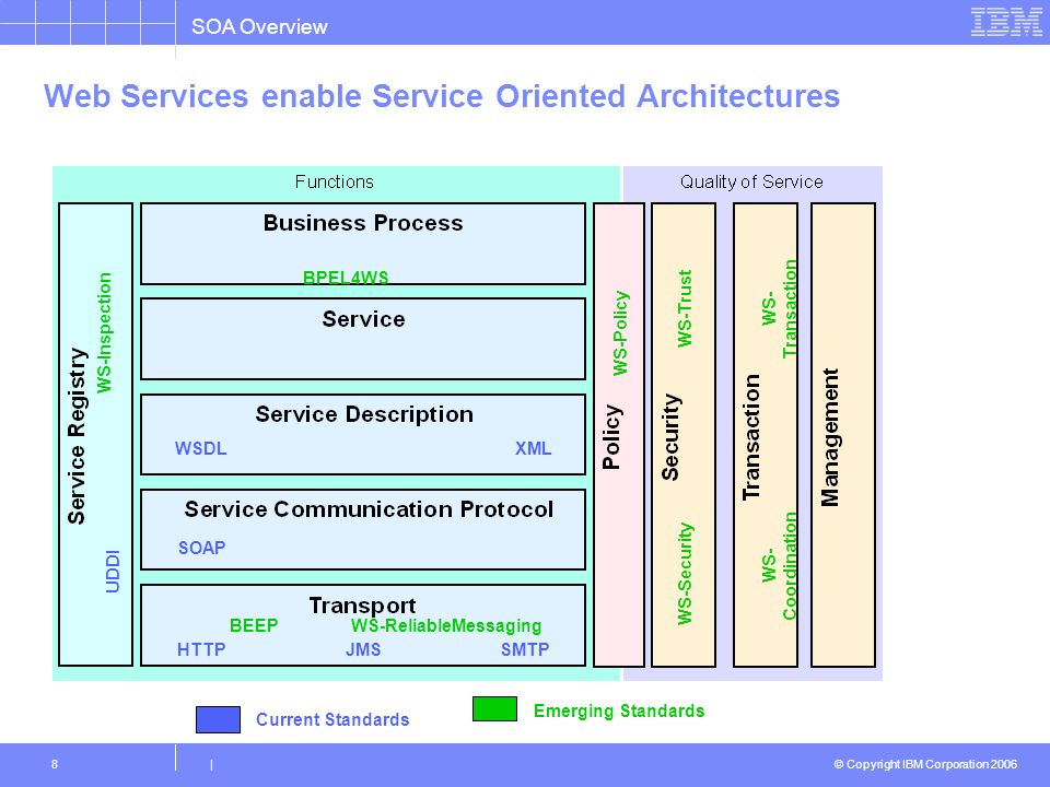 Web Services enable Service Oriented Architectures