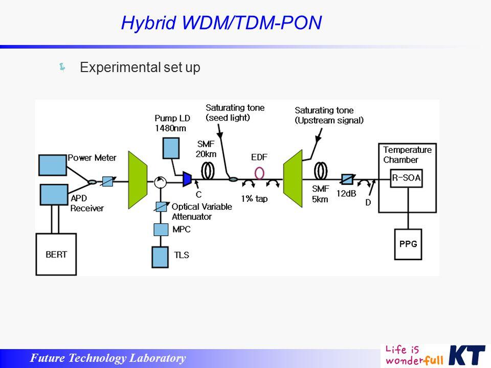WDM-PON Technologies KT 미래기술연구소 박수진  - ppt video