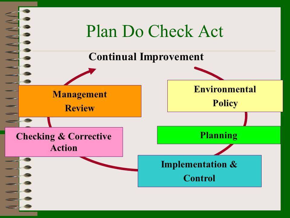 Continual Improvement Checking & Corrective Action
