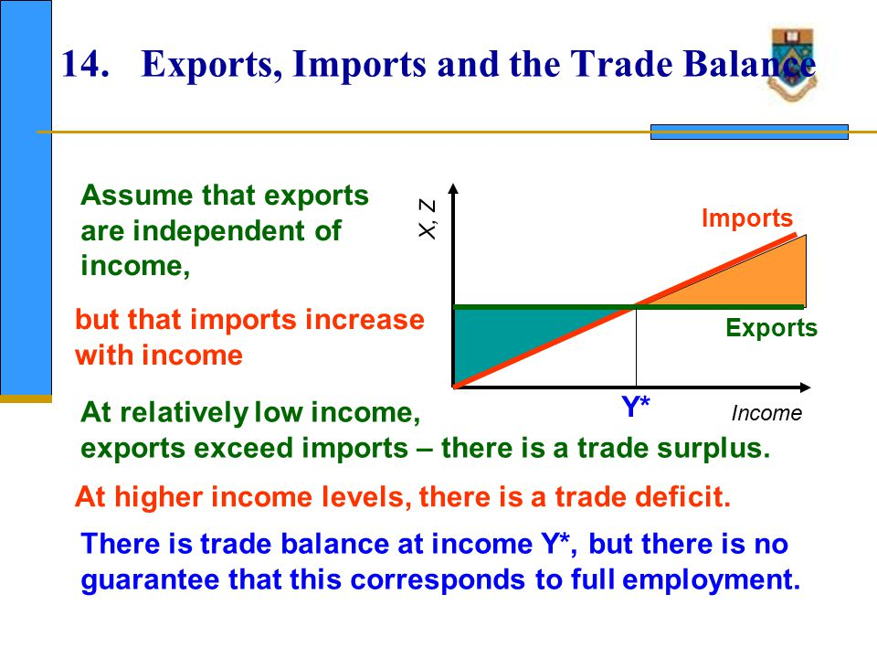 15. Foreign Trade and the Multiplier