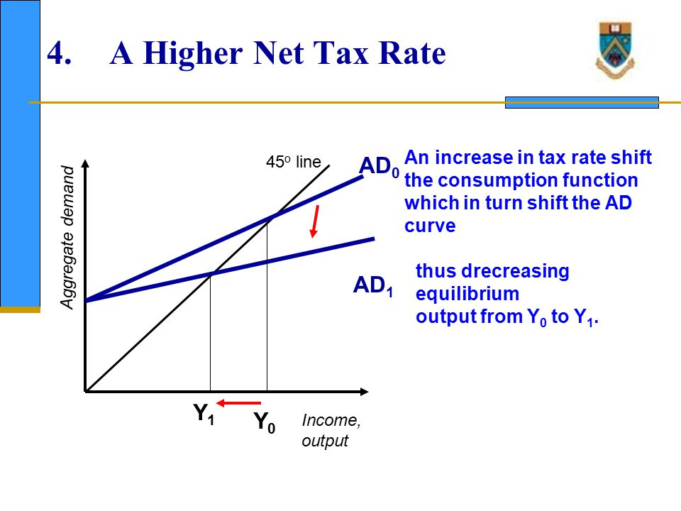 5. Government Spending AD1 AD0 Y0 Y1 Assume tax rate is zero,
