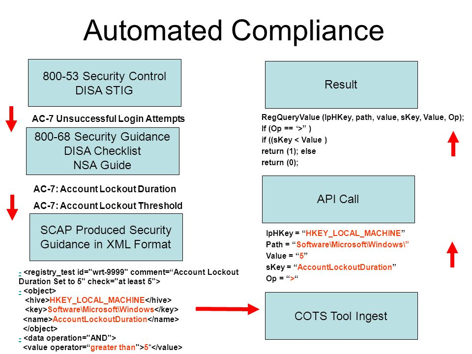 NSA/DISA/NIST Security Content Automation Program