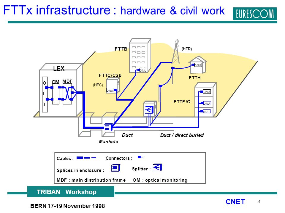 The role of technology from the device to the outside plant 4 fttx infrastructure ccuart Image collections