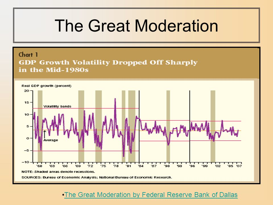 The Great Moderation The Great Moderation by Federal Reserve Bank of Dallas
