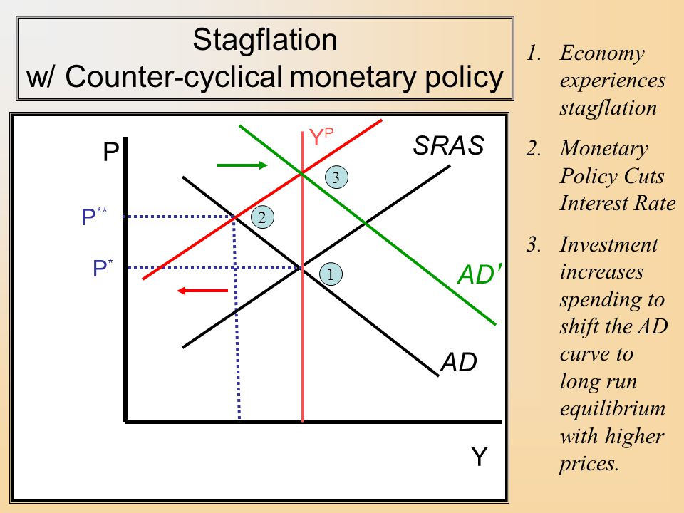 Stagflation w/ Counter-cyclical monetary policy
