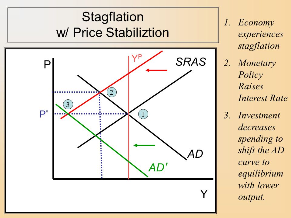 Stagflation w/ Price Stabiliztion