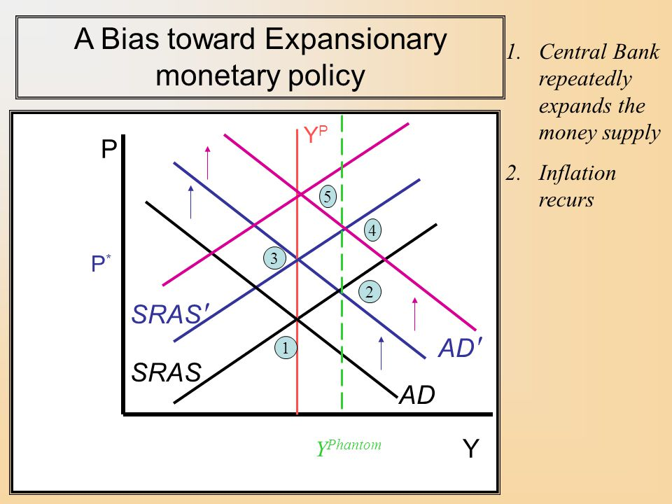 A Bias toward Expansionary monetary policy