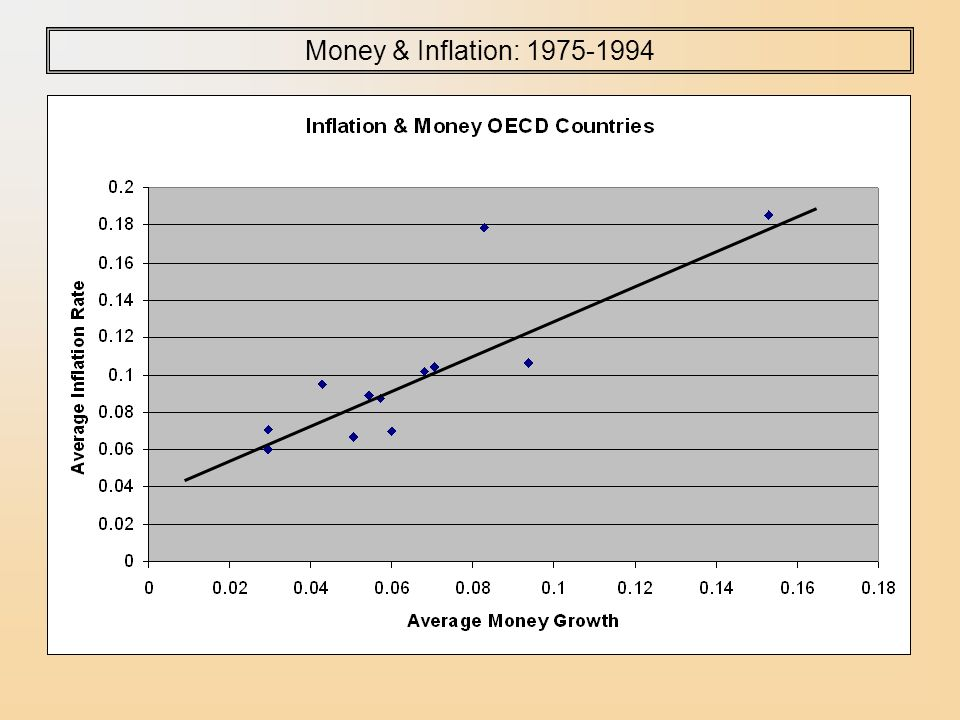 Money & Inflation: