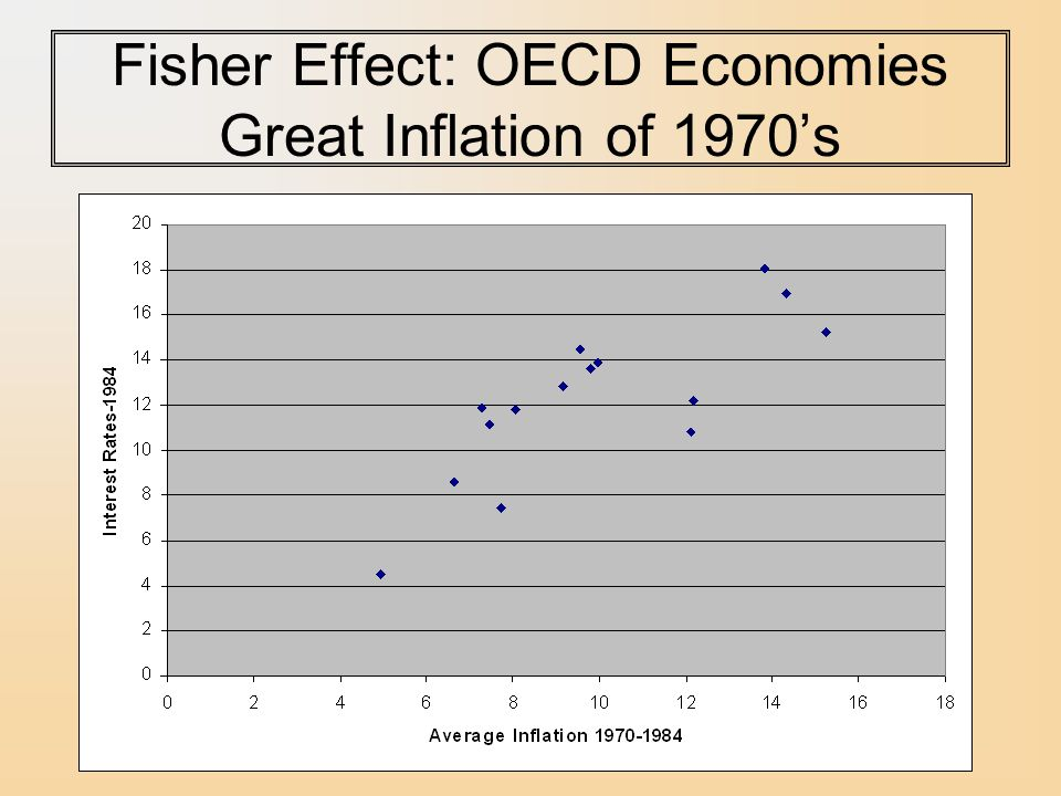 Fisher Effect: OECD Economies Great Inflation of 1970's