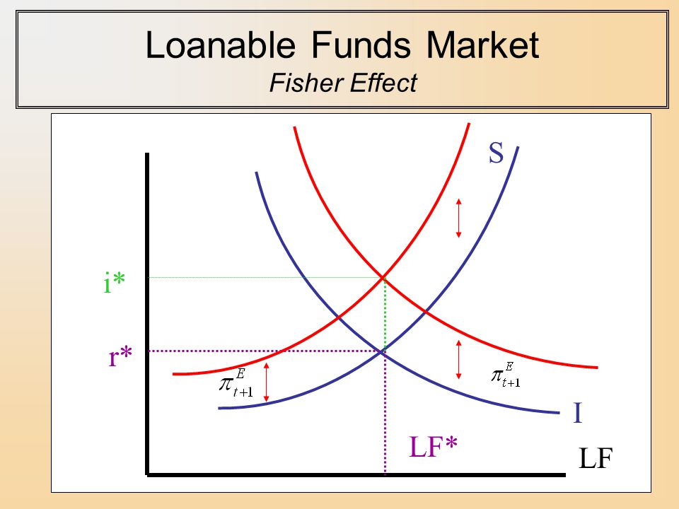 Loanable Funds Market Fisher Effect