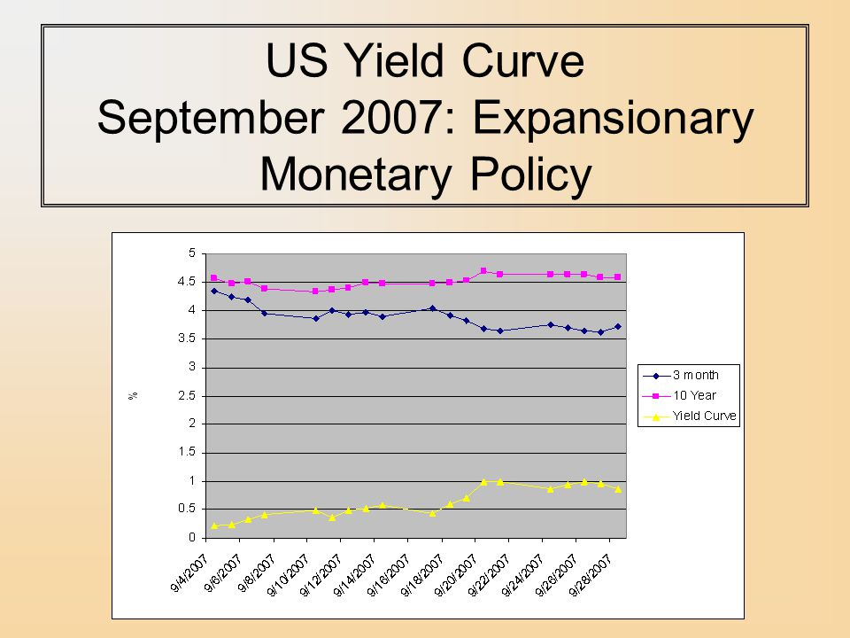 US Yield Curve September 2007: Expansionary Monetary Policy