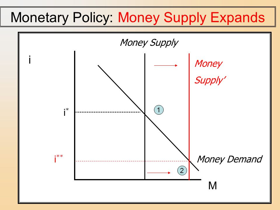 Monetary Policy: Money Supply Expands
