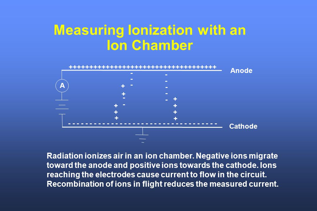 Measuring Ionization with an Ion Chamber