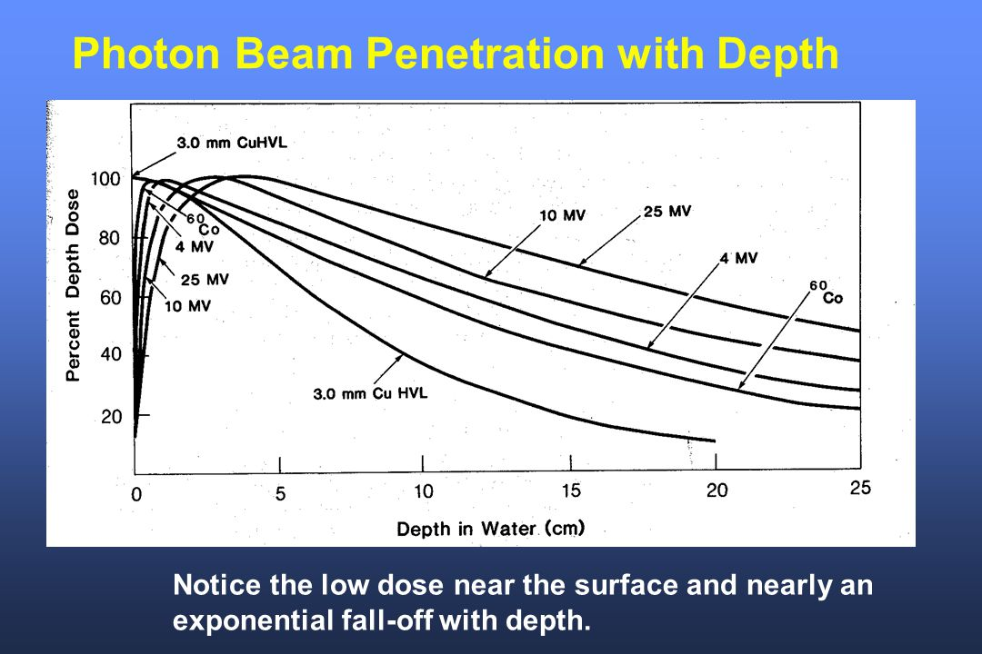 Photon Beam Penetration with Depth