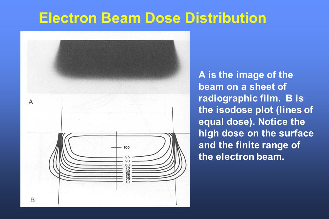 Electron Beam Dose Distribution