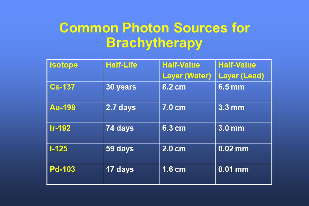 Common Photon Sources for Brachytherapy
