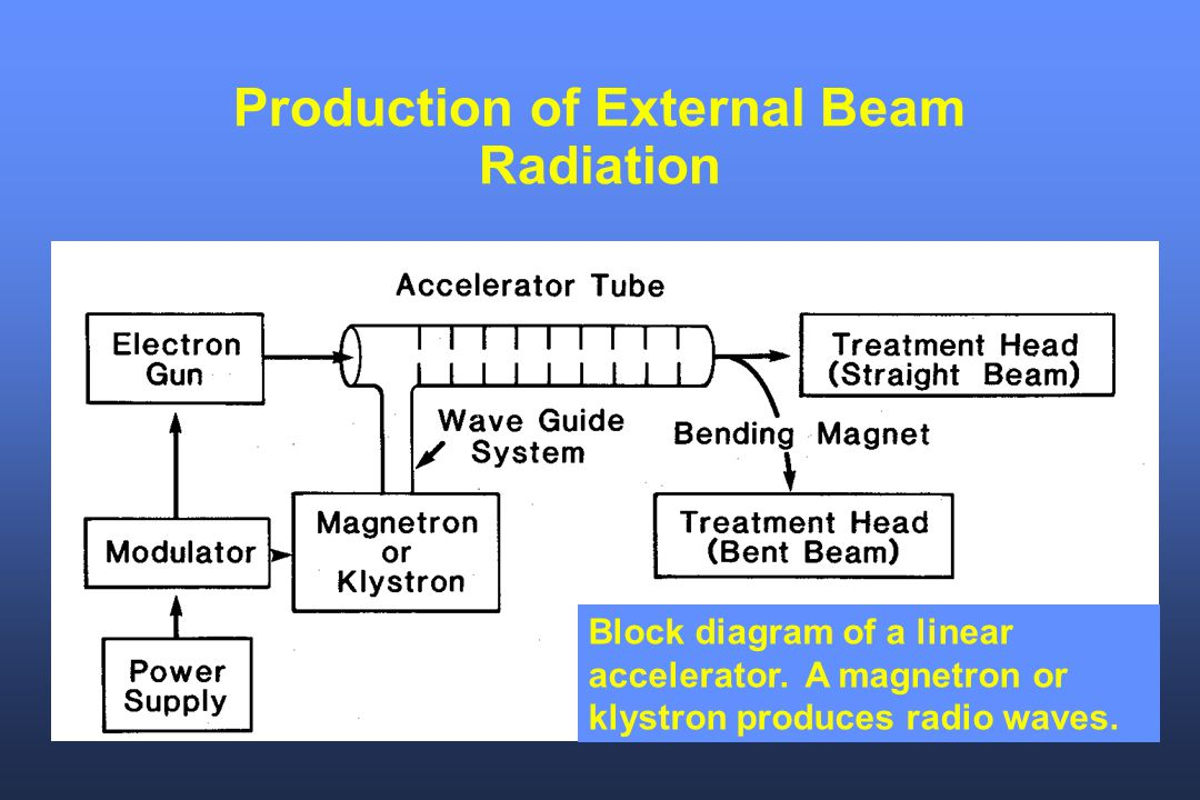 Production of External Beam Radiation