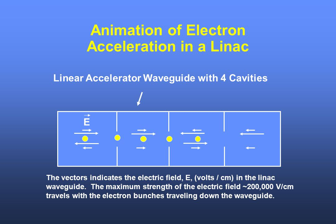 Animation of Electron Acceleration in a Linac