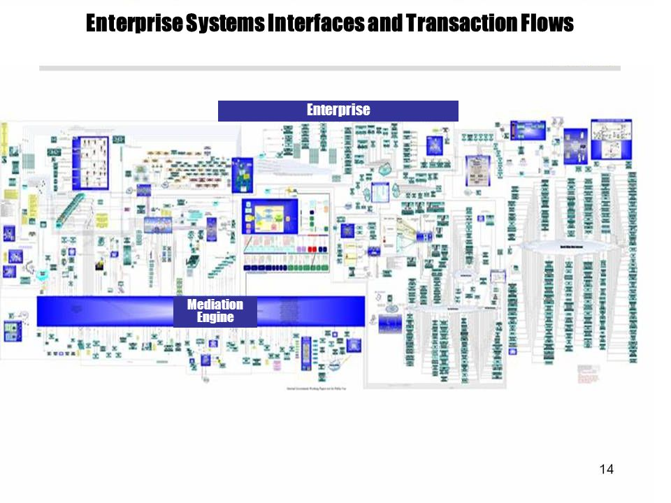 Enterprise Systems Interfaces and Transaction Flows