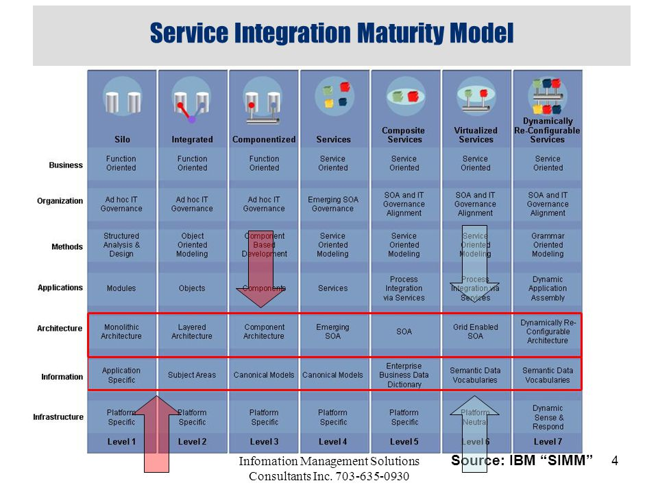 Service Integration Maturity Model