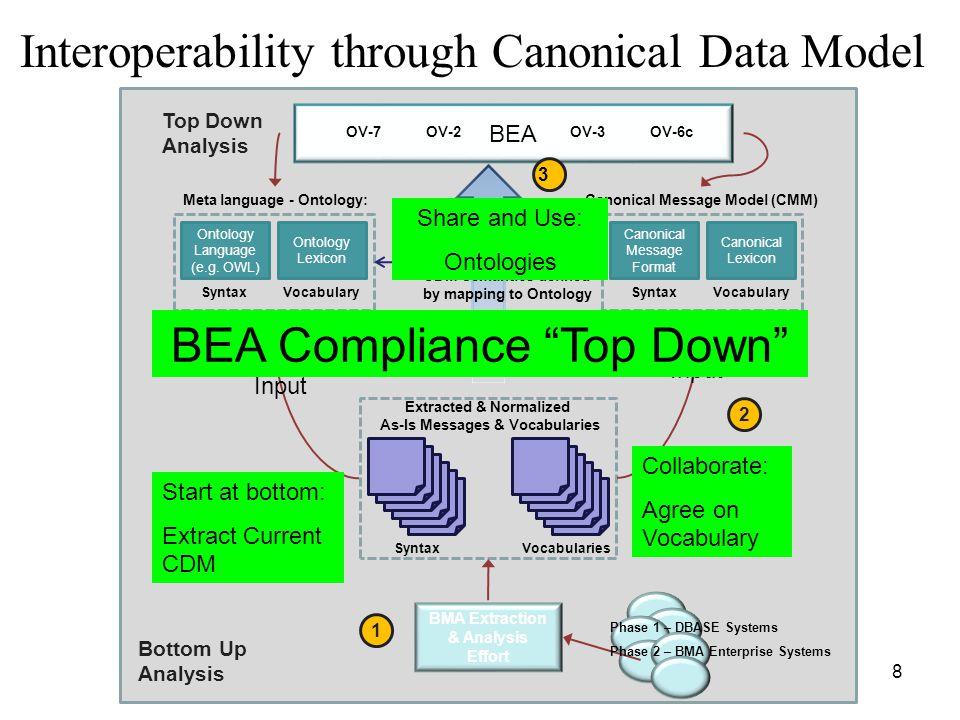 Interoperability through Canonical Data Model