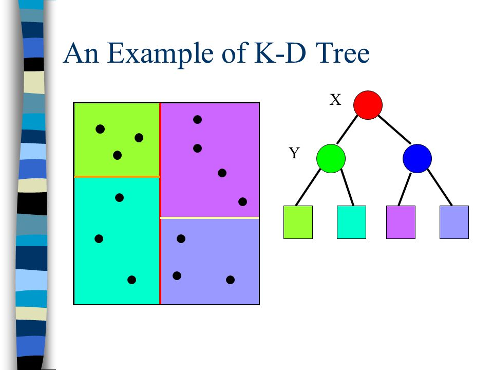 K dimensional tree | set 1 (search and insert) geeksforgeeks.