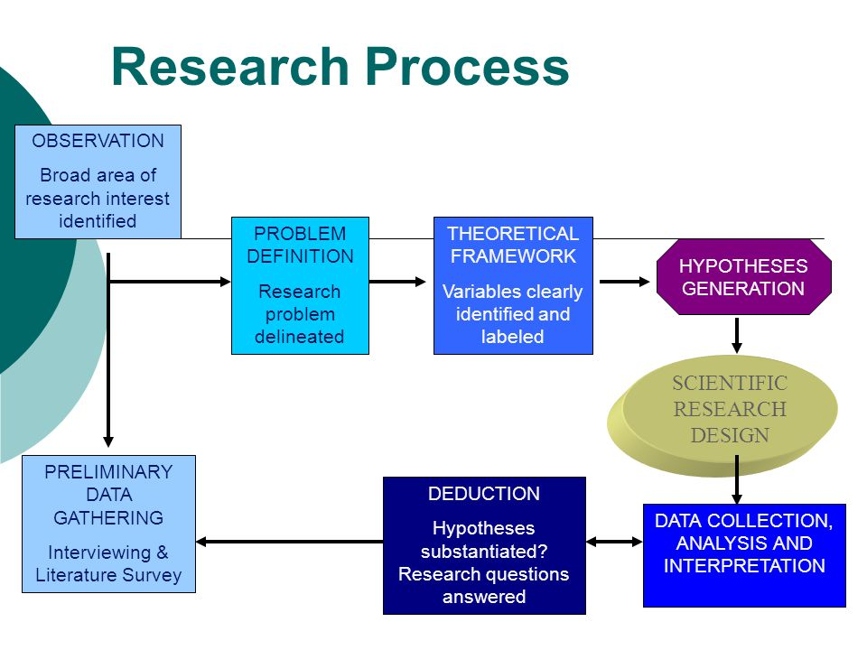 Research Process SCIENTIFIC RESEARCH DESIGN OBSERVATION
