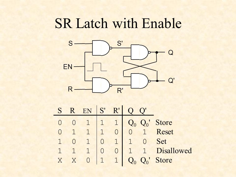 SR Latch with Enable S R EN S R Q Q Q0 Q0 Store