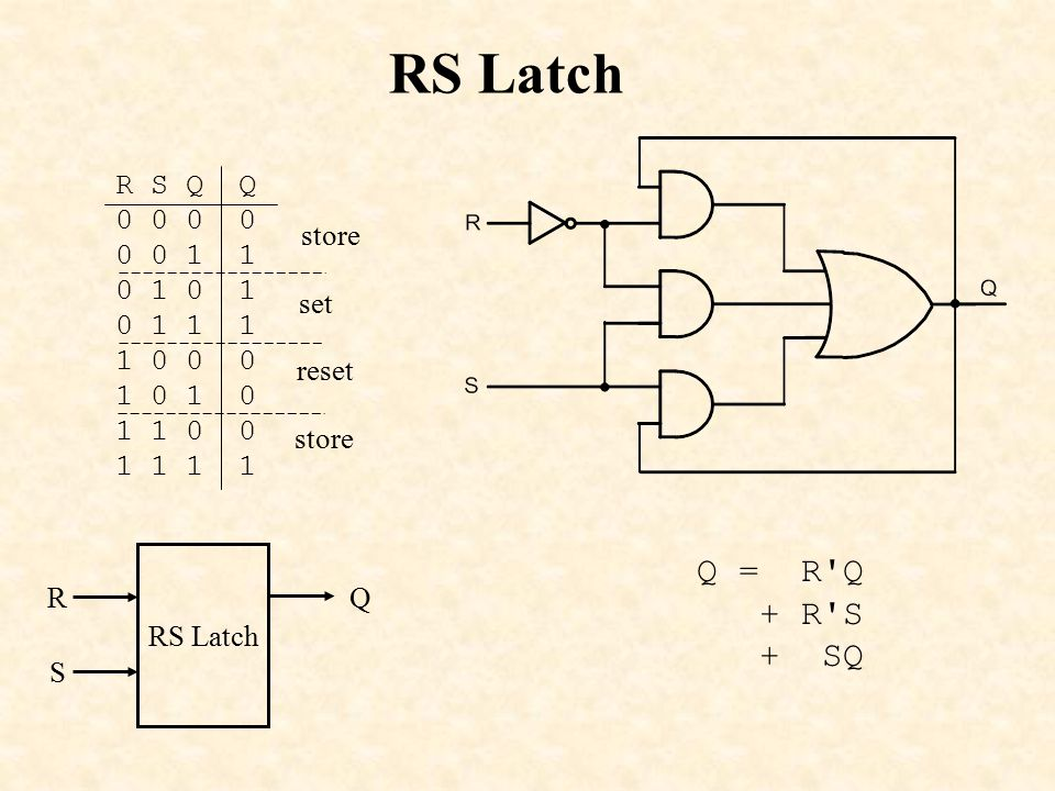 RS Latch Q = R Q + R S + SQ R S Q Q