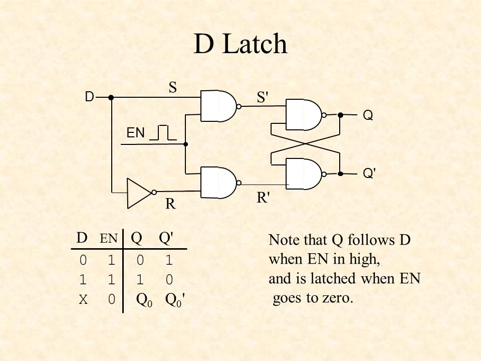 D Latch S S R R D EN Q Q Note that Q follows D when EN in high,