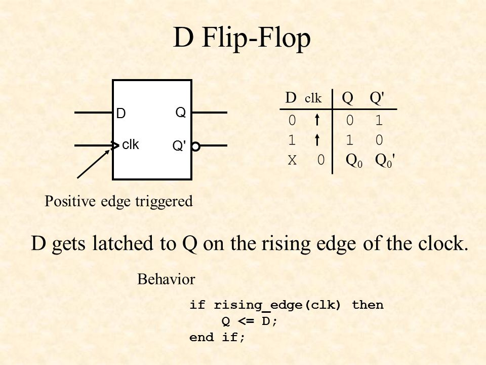 D Flip-Flop D gets latched to Q on the rising edge of the clock.