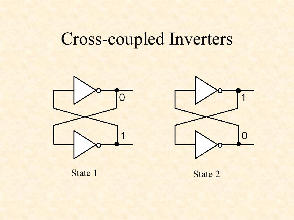 Cross-coupled Inverters