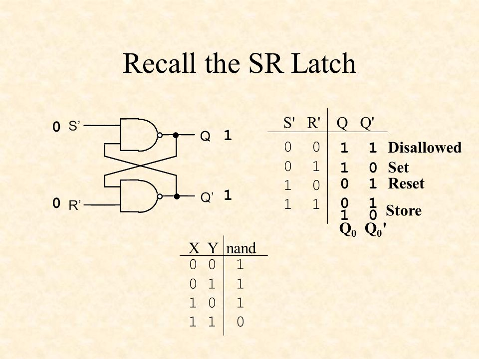 Recall the SR Latch S R Q Q Disallowed Set