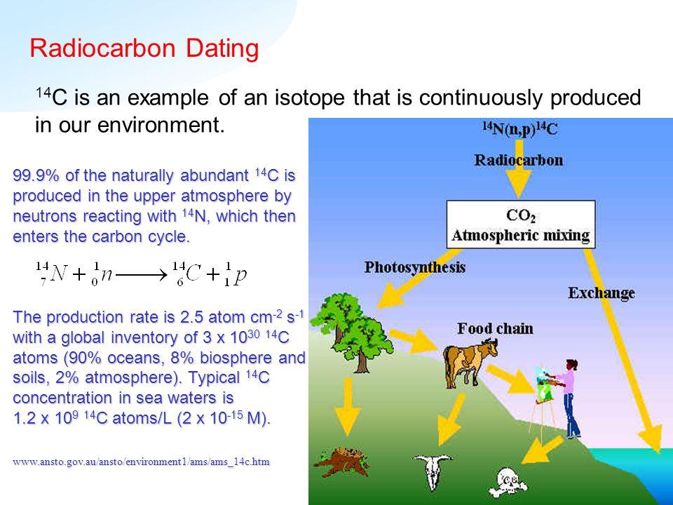 Hvad står bp for i radio-carbon dating tips til dating en 40 år gammel mand