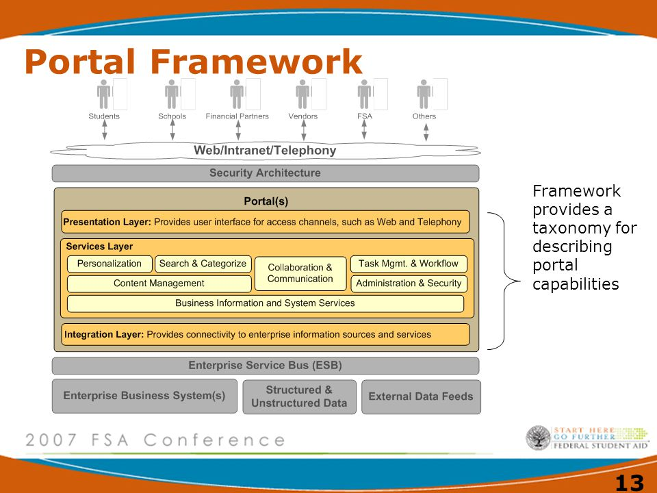 Portal Framework Framework provides a taxonomy for describing portal capabilities