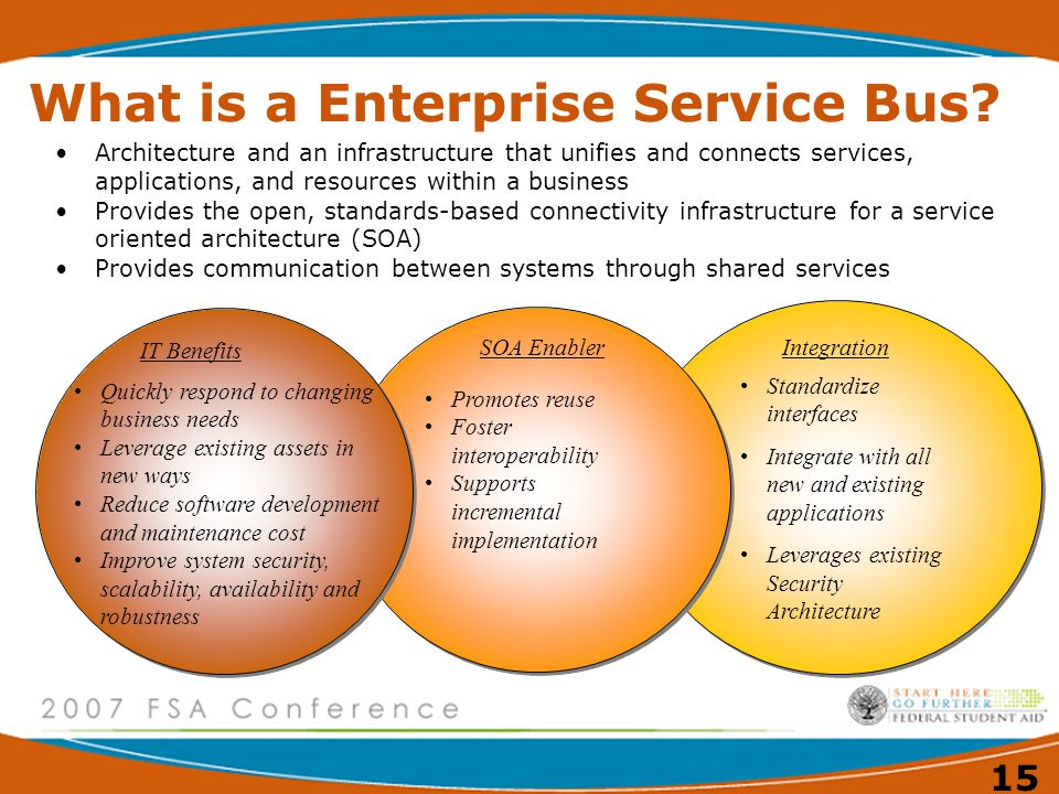 What is a Enterprise Service Bus