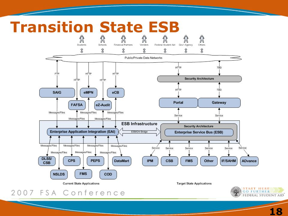 Transition State ESB