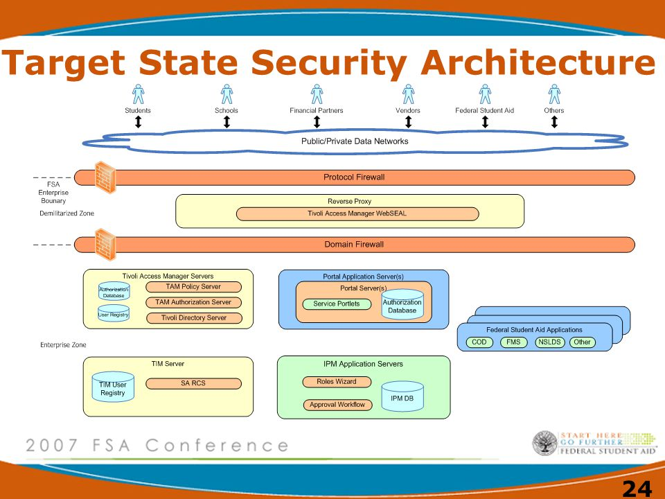 Target State Security Architecture